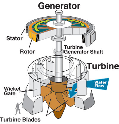 water_turbine_diagram wet jet wiring diagram motor diagrams wiring diagram ~ odicis wet jet wiring diagram at alyssarenee.co