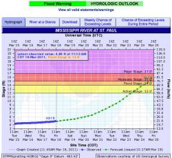 3-16-11 flood forecast