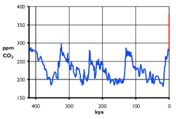 Atmospheric carbon dioxide concentration during the past 417,000 years