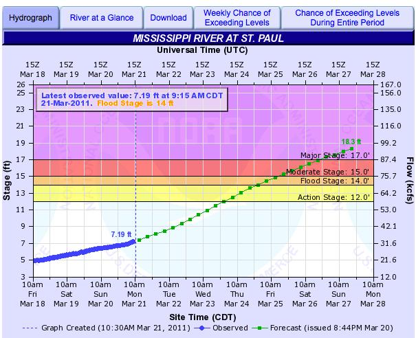Flooding Science Buzz - St paul weather forecast 10 day