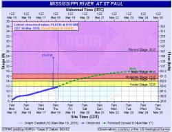 3/18 hydrology graph, 10:15am