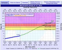 Plot showing 7-day forecast issued at 8:45 pm, 3/20: 18.3' is WAY lower than 26.4'. But this forecast doesn't take into account the rain/snow we're going to get this week. A heavy rain could take us back into record territory.
