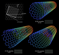 Fun With Carbon Nanotubes
