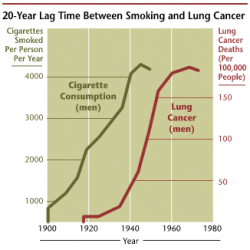 Lung cancer is a killer