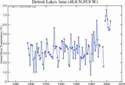 A computer error leads to bad climate data: The sudden jump in temperatures around January 2000 was caused by a faulty formula. New calculations show many years were actually cooler than previously thought.  (Source: NASA Goddard Institute for Space Studies)