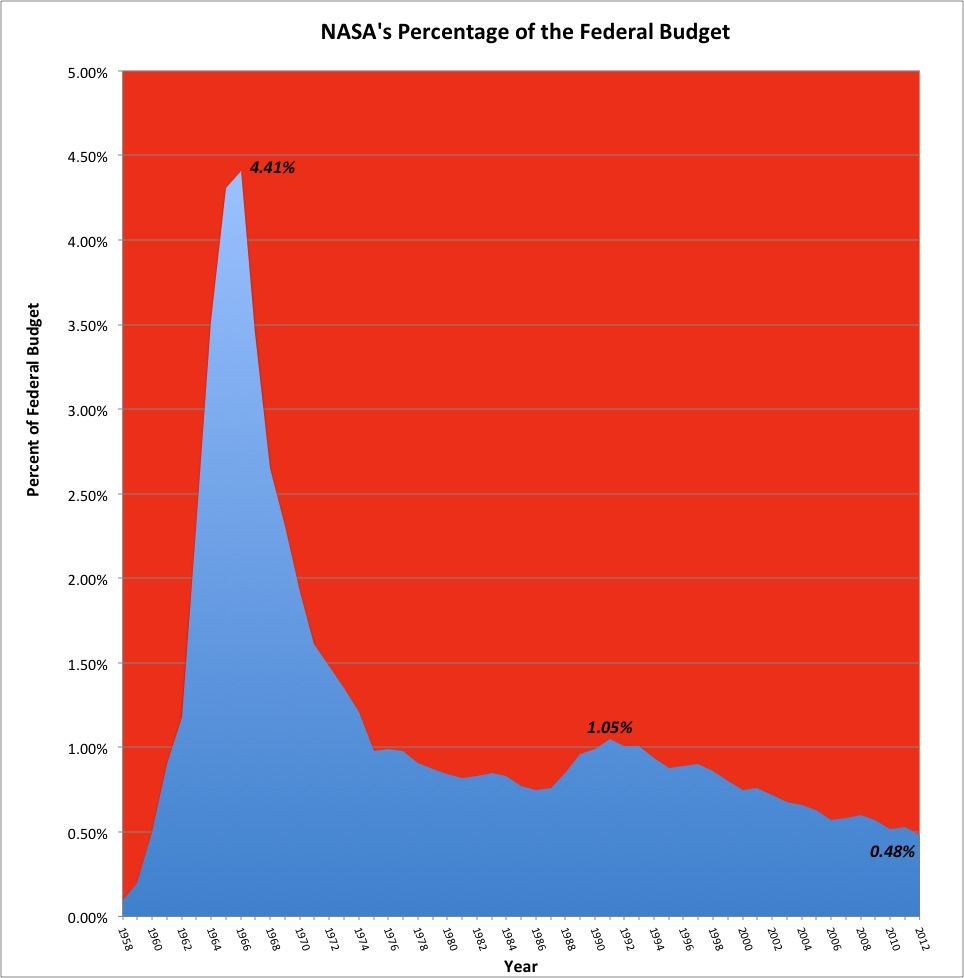 The Cost of Space | Science Buzz