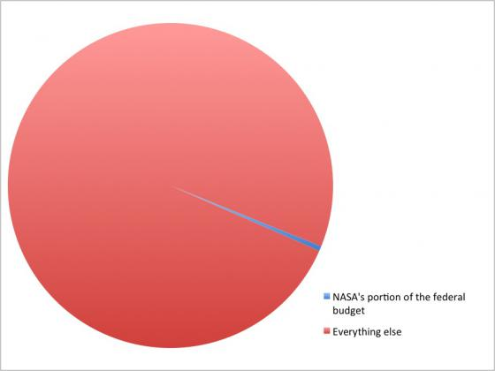 NASA' portion of the federal budget in 2012: NASA's estimated funding for this year measures up to about .48% of the federal budget