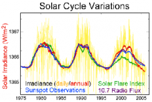 11 yearsun spot cycle: source; global warming art via wikipedia