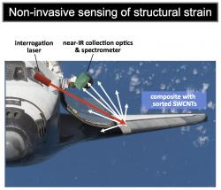 Sensing Strain: This new system will allow you to detect strain anywhere, in any direction, and at any time.