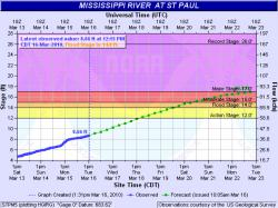 Mississippi River, actual vs. forecast, 3/16/10, 1pm