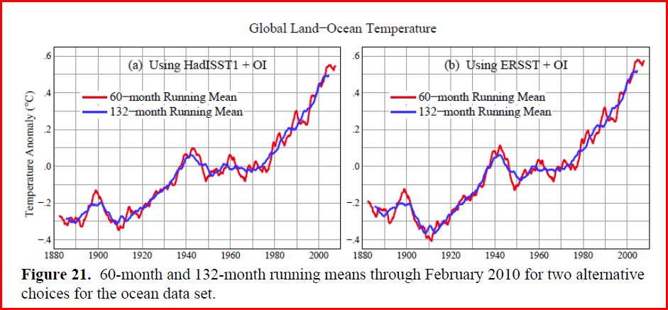 Global Warming Trend Anomaly