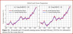 Global warming trend: Anomaly means how much the temperature was above or below average.