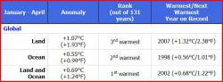 2010 (Jan - April) sets record for global warming