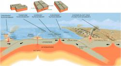 Illustration of plate boundaries and subduction
