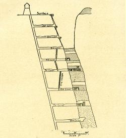 Generalized view of Soudan Mine c. 1898: the shaft extends down 27 levels parallel to the ore body.