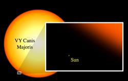 VY Canis Majoris v. our Sun: No contest.