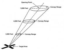 Diagram of a Parachutist's Wind Cone
